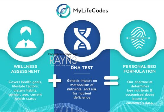 MyLifeCodes Announces Packages That Aims to Empower Malaysians to Better Understand Their Body