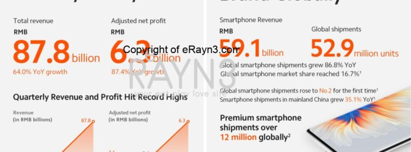 Xiaomi reports solid revenue and profit growth in 2021 Q2, beating estimates